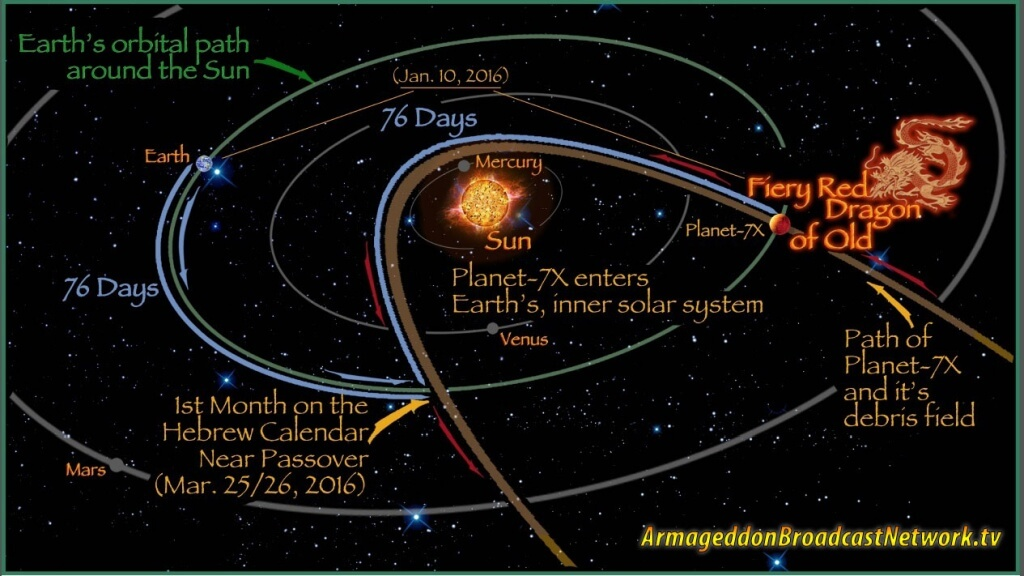 Nibiru's path as it passes by planet Earth.