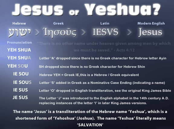 Yeshua vs Jesus - ABN: The Armageddon Broadcast Network - RayEl Ra-El Lord