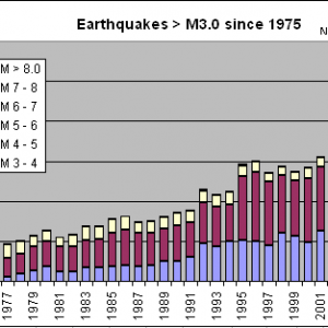 Earthquakes 3.0 or Greater - 1977 to 2009 Chart - Armageddon Broadcast Network